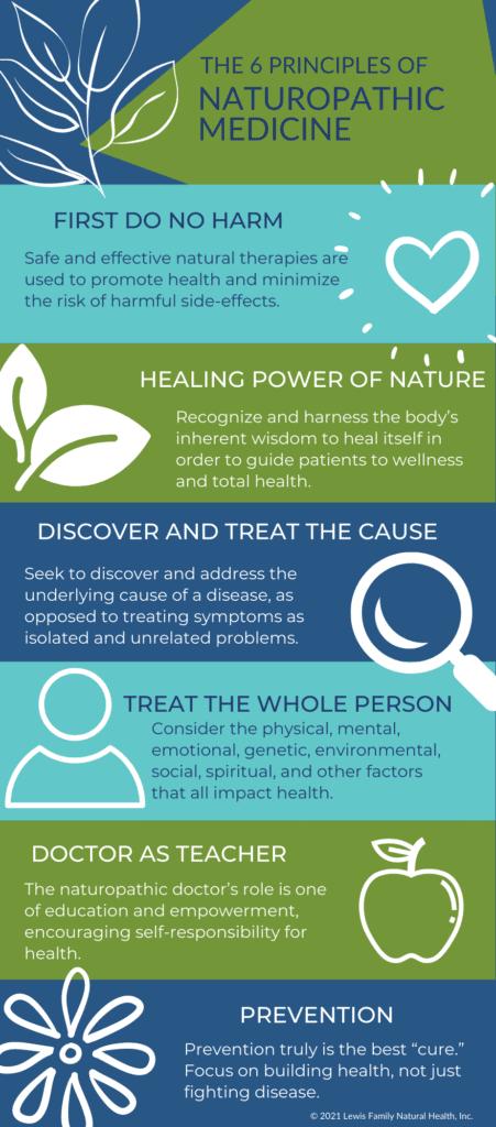 Six Principles of Naturopathic Medicine Infographic